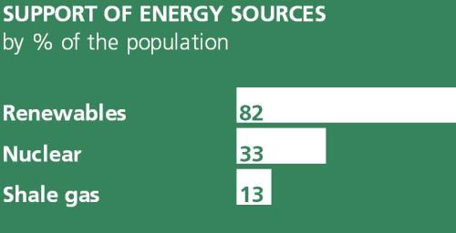 Public-Attitudes-to-energy-sources
